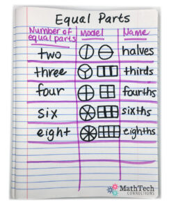 mini-anchor chart - fractions - equal parts